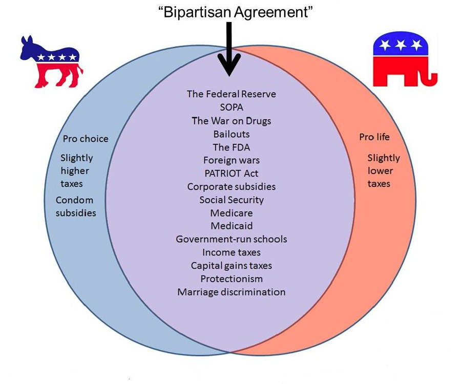 Bipartisan Agreement -- How is that working for you?