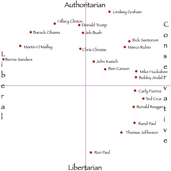 political spectrum 2016 - via mike snow on fb