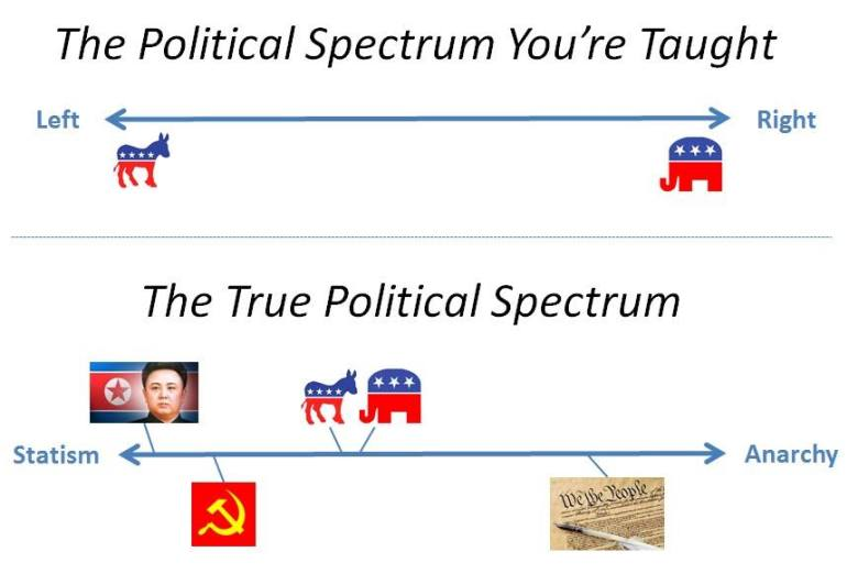 Political Spectrum via Bob Donohoo